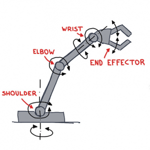 Figure1: Simple drawing of a robotic arm and joints