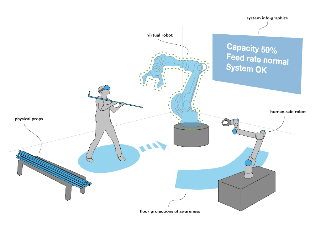 Technologies such as VR and AR can help people interact with robots