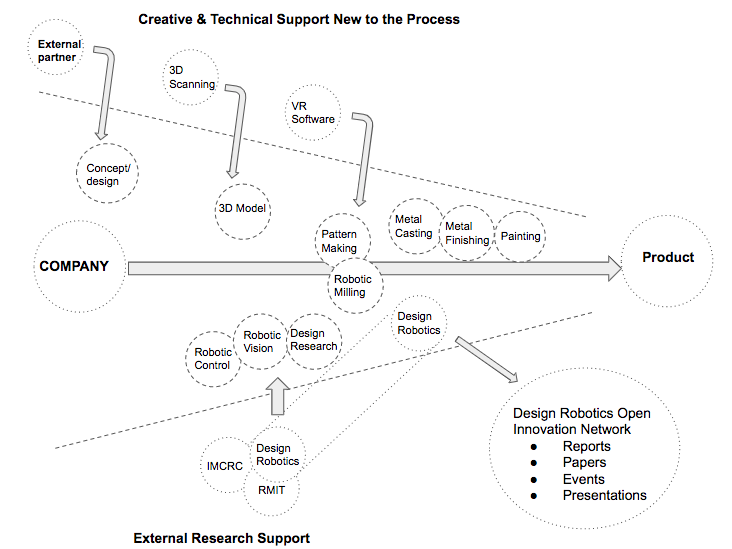 An Open Innovation approach with Design Robotics: Knowledge sharing and product development